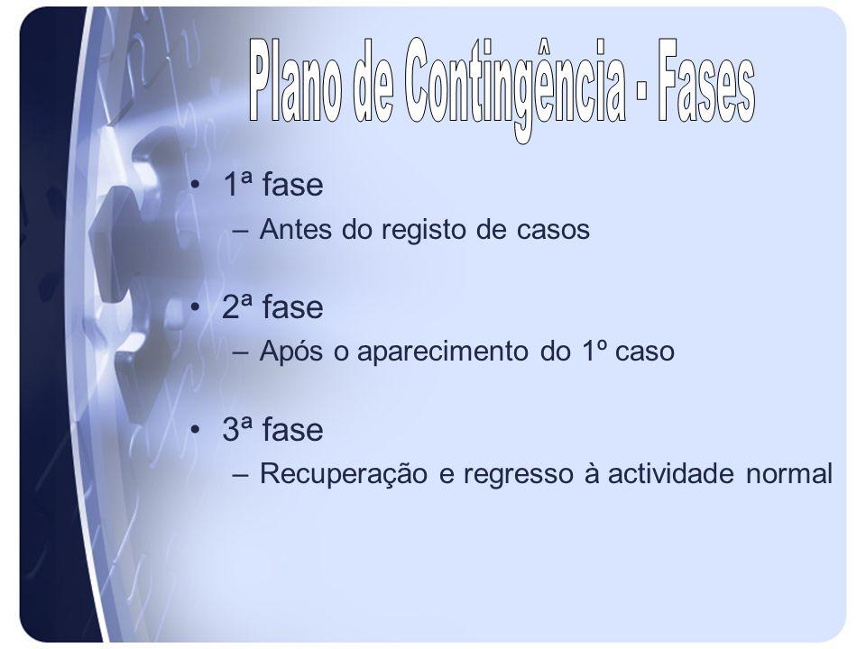 Plano de Contingência - Fases
