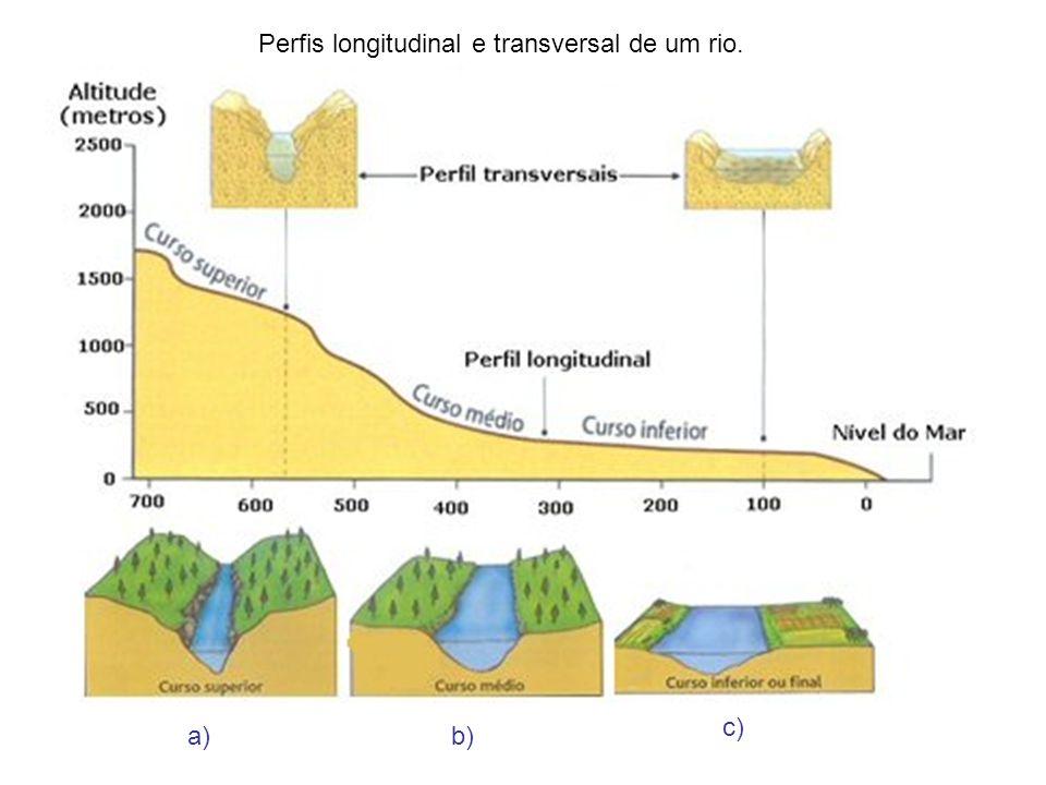 Perfis longitudinal e transversal de um rio.
