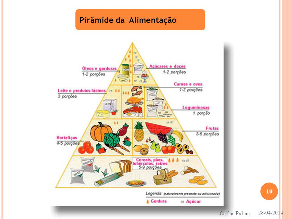 Pirâmide da Alimentação