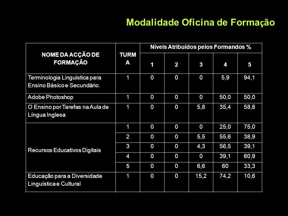 NOME DA ACÇÃO DE FORMAÇÃO Níveis Atribuídos pelos Formandos %