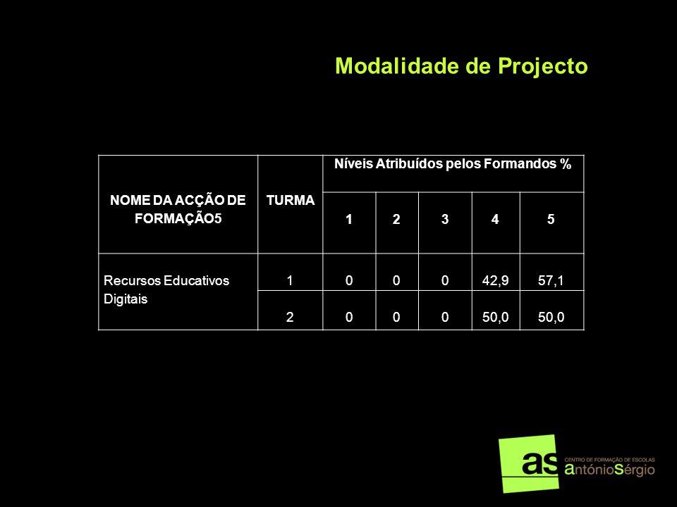NOME DA ACÇÃO DE FORMAÇÃO5 Níveis Atribuídos pelos Formandos %