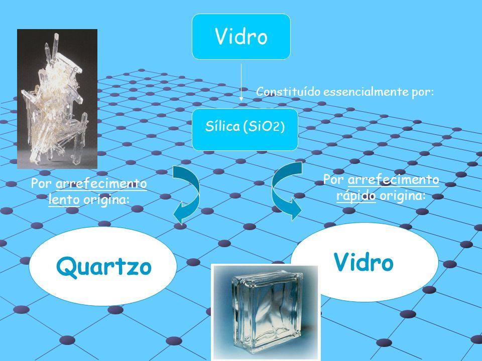 Vidro Quartzo Vidro Sílica (SiO2) Por arrefecimento rápido origina:
