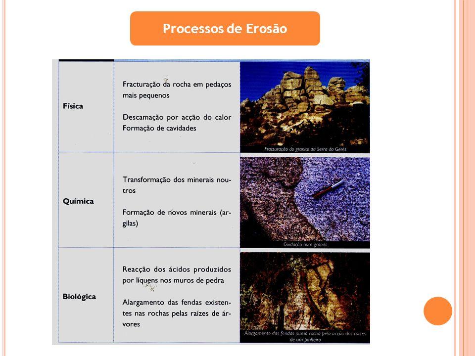 Processos de Erosão