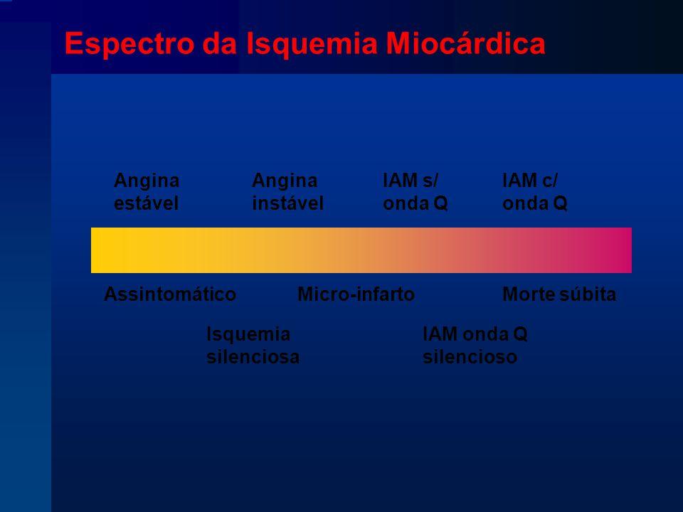 Espectro da Isquemia Miocárdica