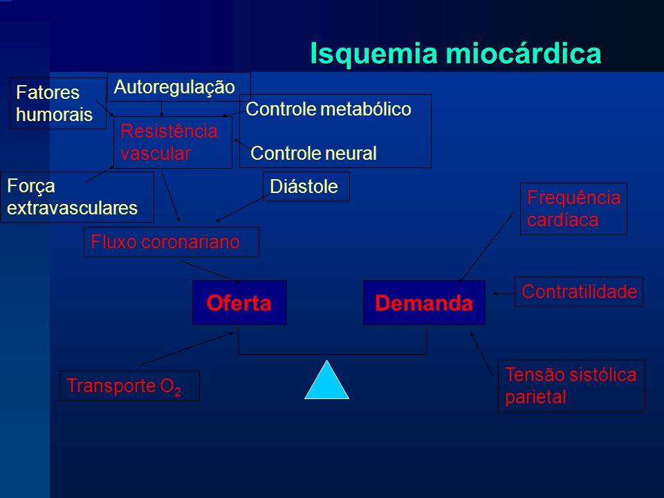 Isquemia miocárdica Oferta Demanda Transporte O2 Fluxo coronariano