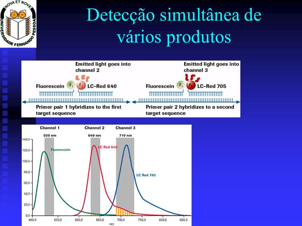 Detecção simultânea de vários produtos