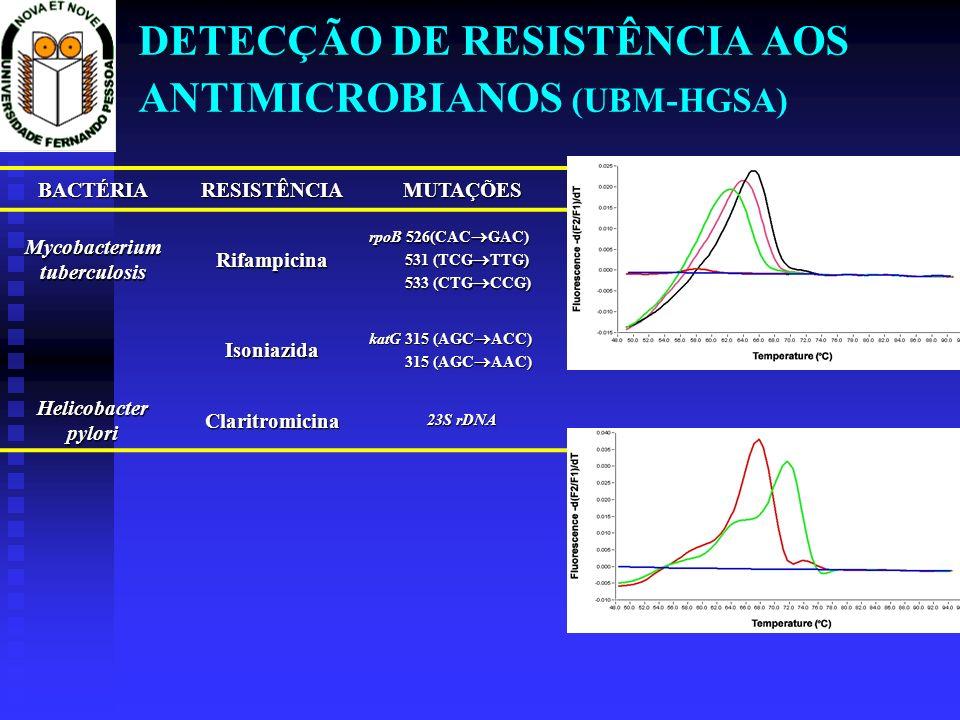 DETECÇÃO DE RESISTÊNCIA AOS ANTIMICROBIANOS (UBM-HGSA)