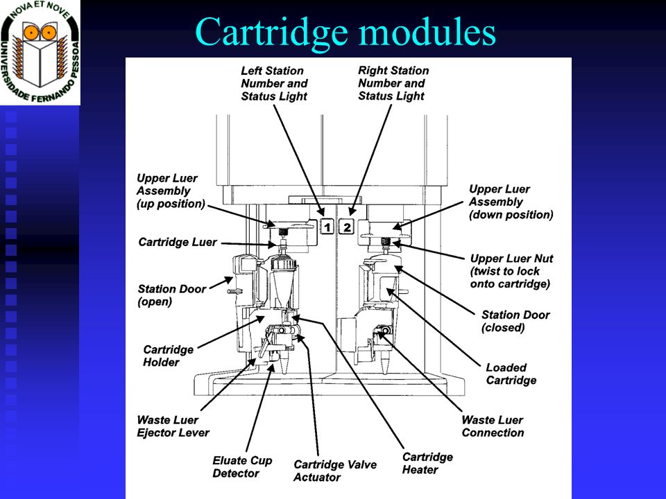 Cartridge modules