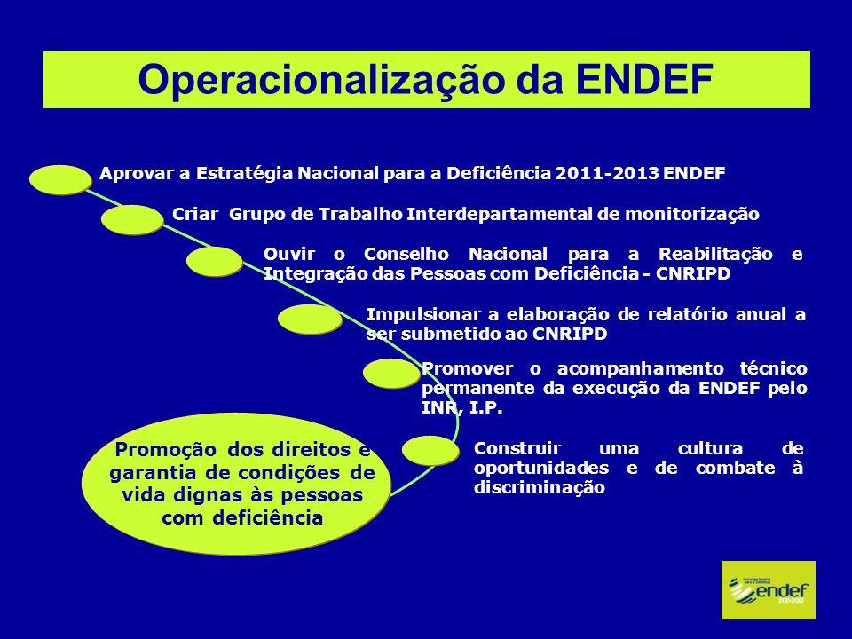 Operacionalização da ENDEF