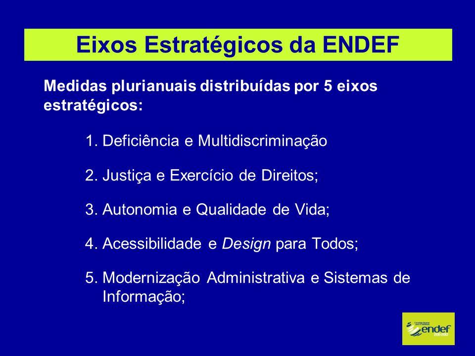 Eixos Estratégicos da ENDEF
