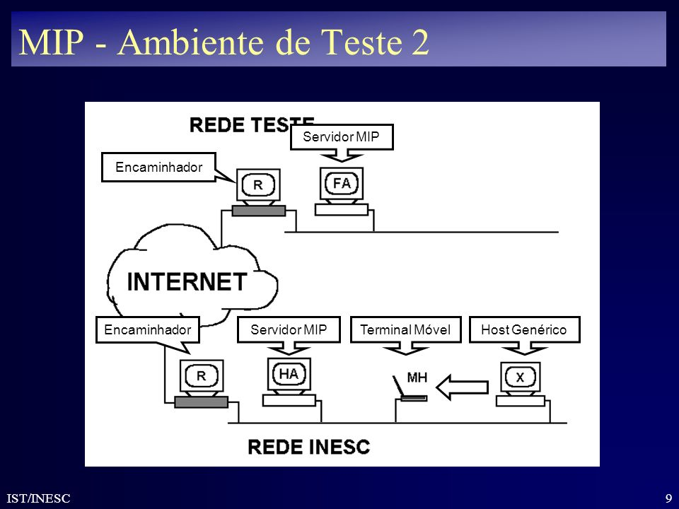 MIP - Ambiente de Teste 2 Servidor MIP Host Genérico Encaminhador