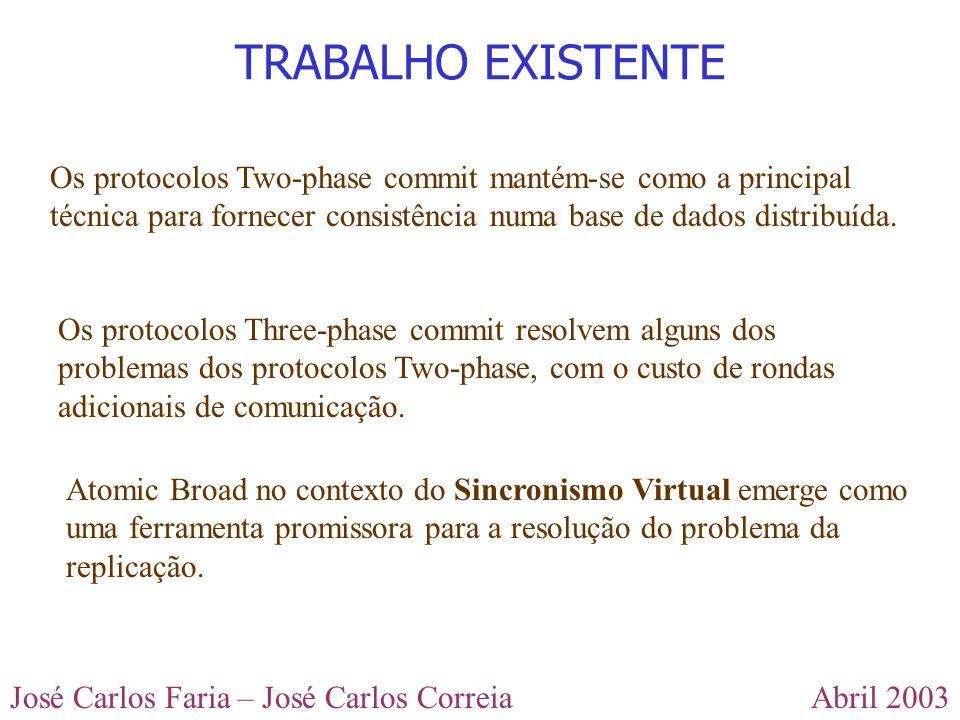 TRABALHO EXISTENTE Os protocolos Two-phase commit mantém-se como a principal técnica para fornecer consistência numa base de dados distribuída.
