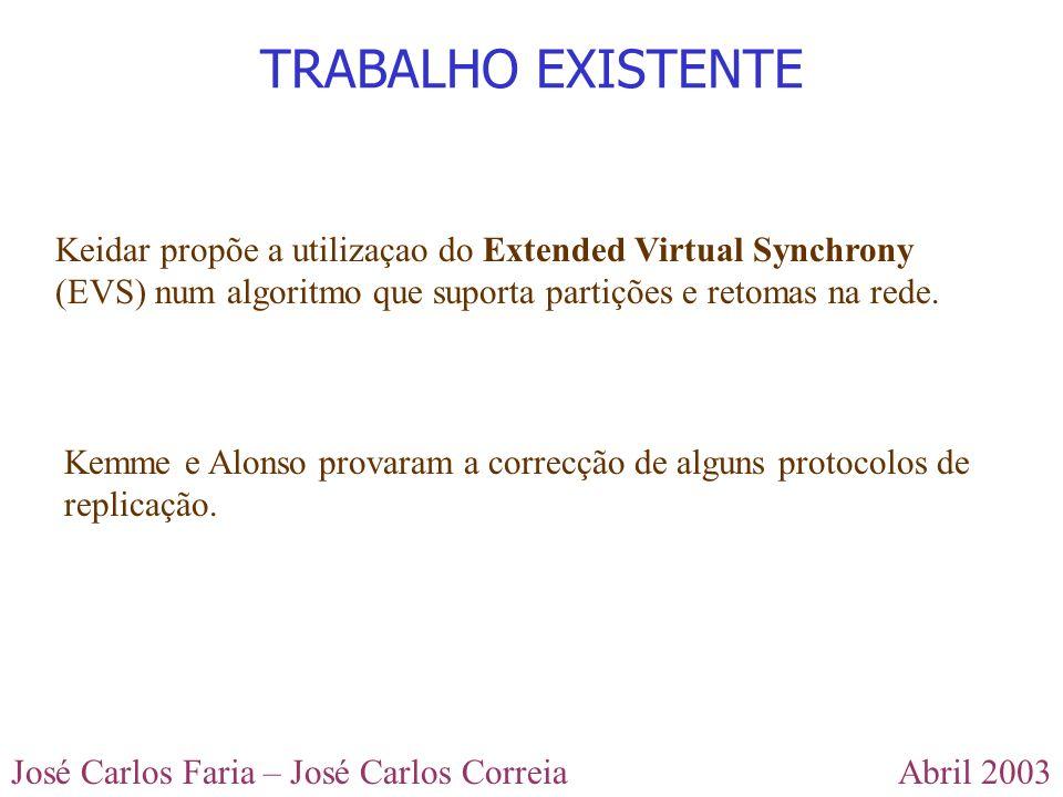 TRABALHO EXISTENTE Keidar propõe a utilizaçao do Extended Virtual Synchrony (EVS) num algoritmo que suporta partições e retomas na rede.