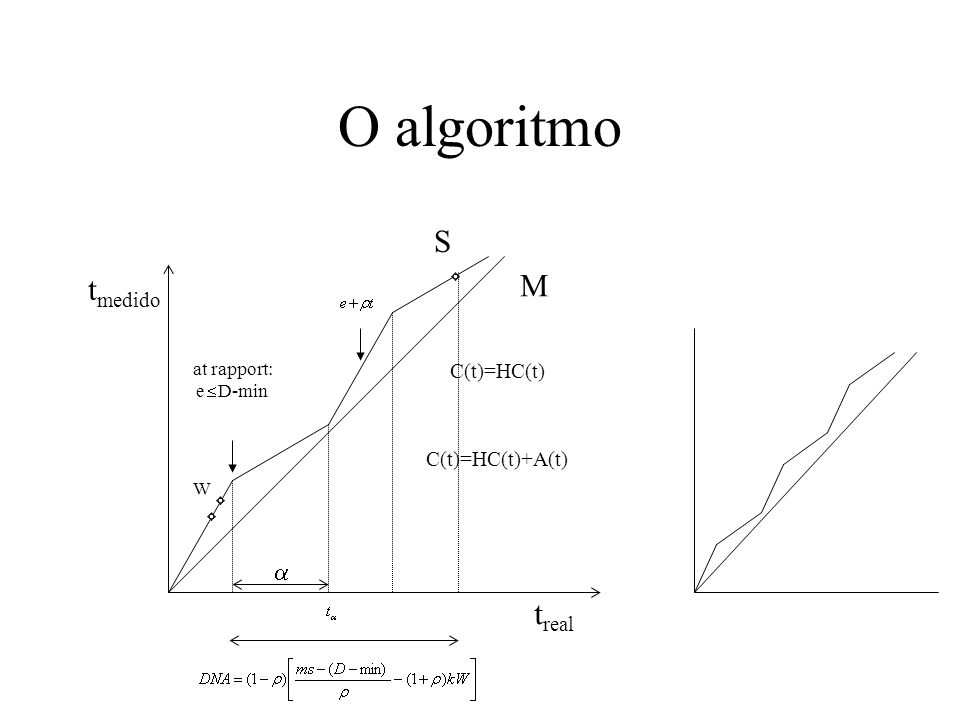 O algoritmo S M tmedido treal  C(t)=HC(t) C(t)=HC(t)+A(t) at rapport: