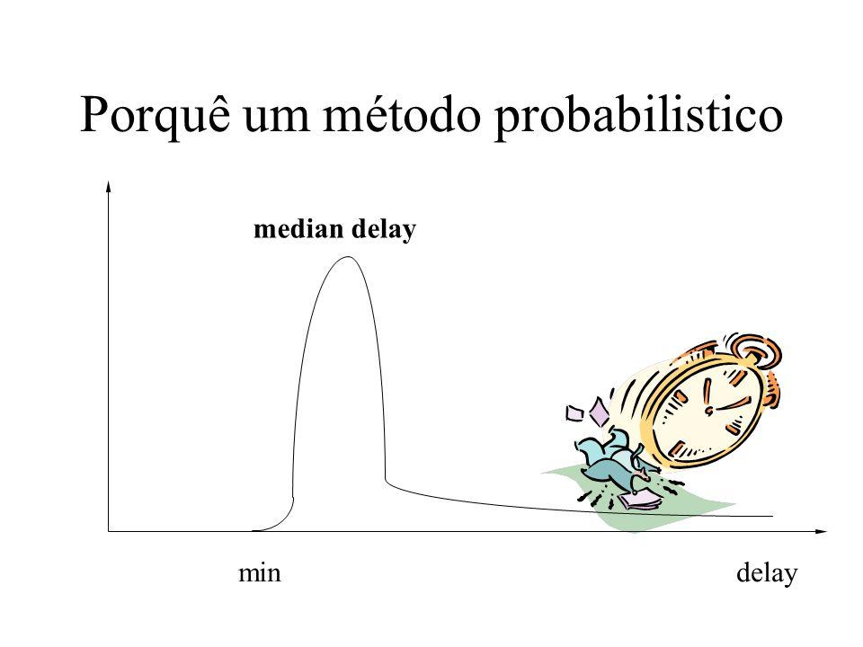 Porquê um método probabilistico