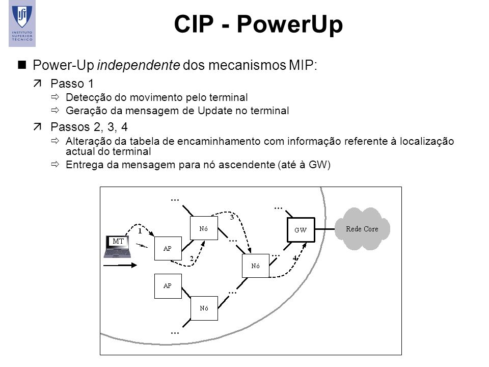CIP - PowerUp Power-Up independente dos mecanismos MIP: Passo 1
