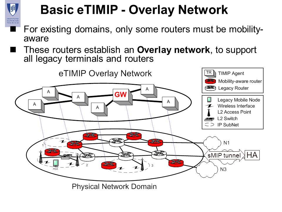 Basic eTIMIP - Overlay Network
