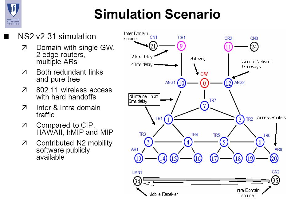 Simulation Scenario NS2 v2.31 simulation: