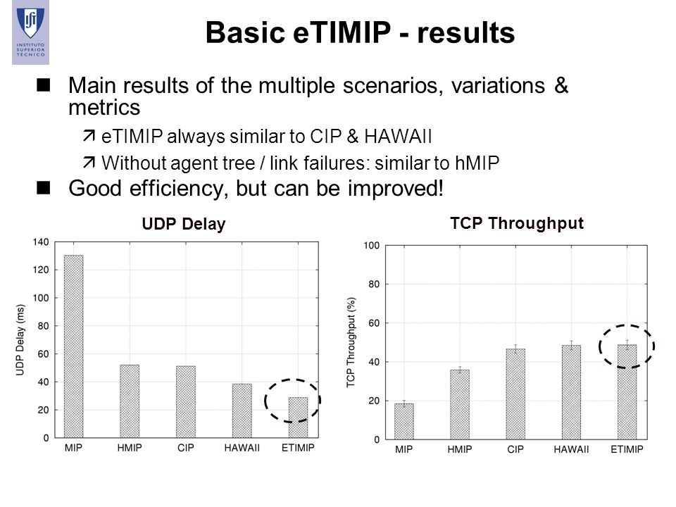 Basic eTIMIP - results Main results of the multiple scenarios, variations & metrics. eTIMIP always similar to CIP & HAWAII.