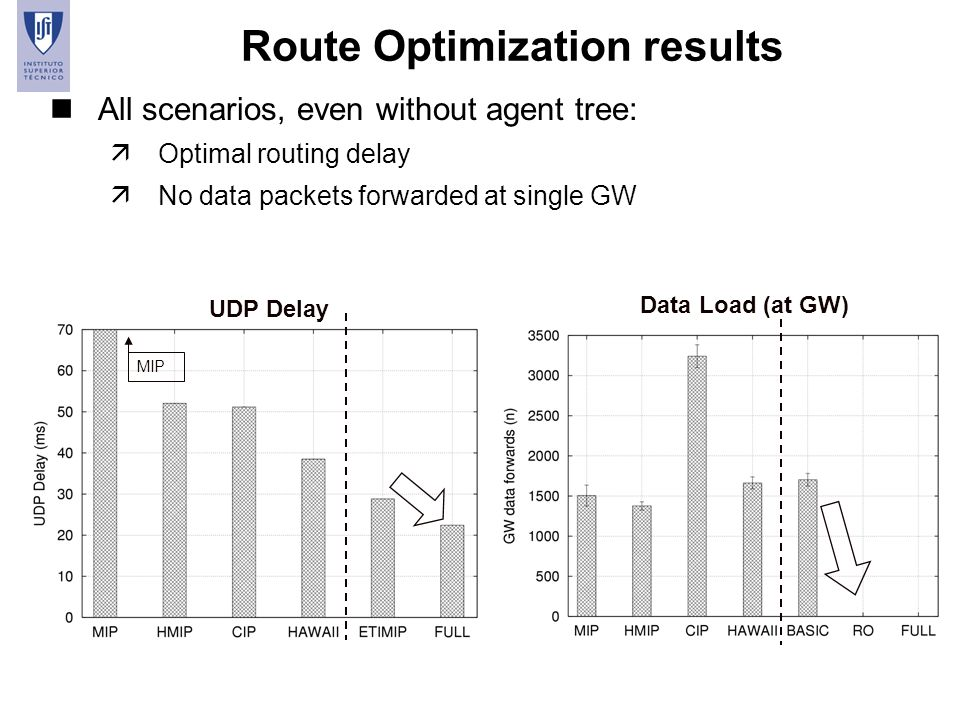 Route Optimization results