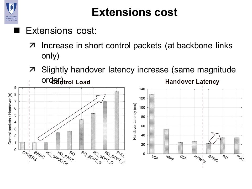 Extensions cost Extensions cost: