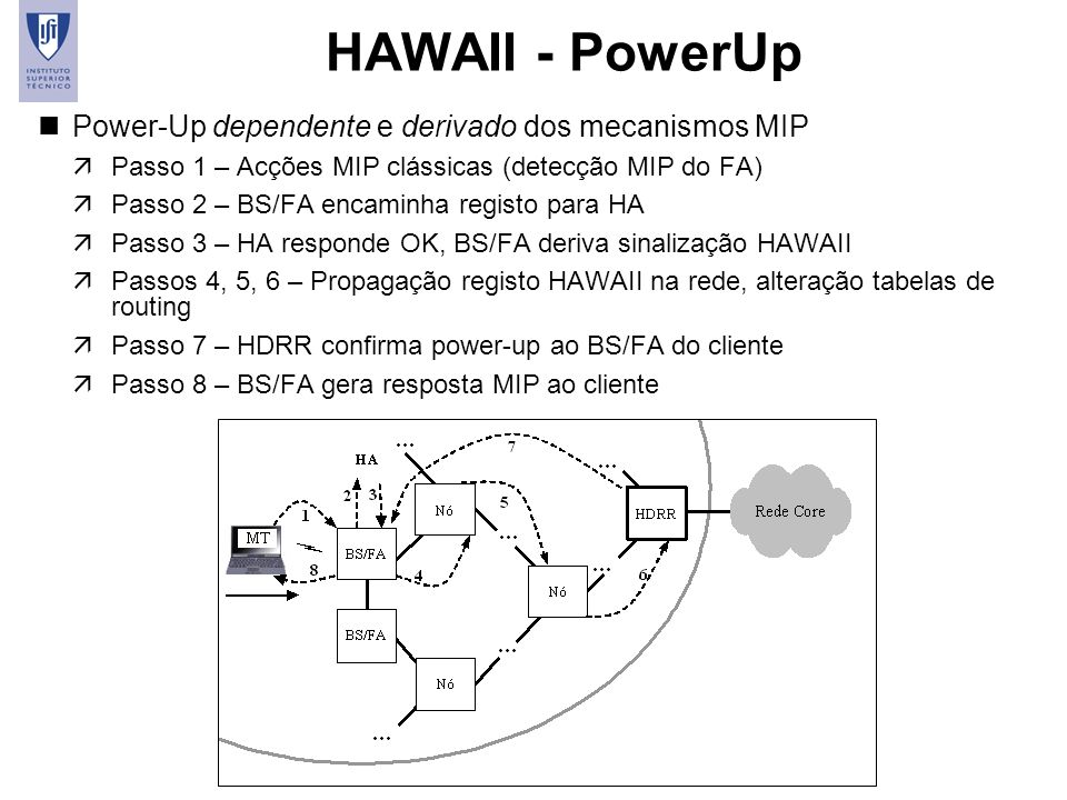 HAWAII - PowerUp Power-Up dependente e derivado dos mecanismos MIP