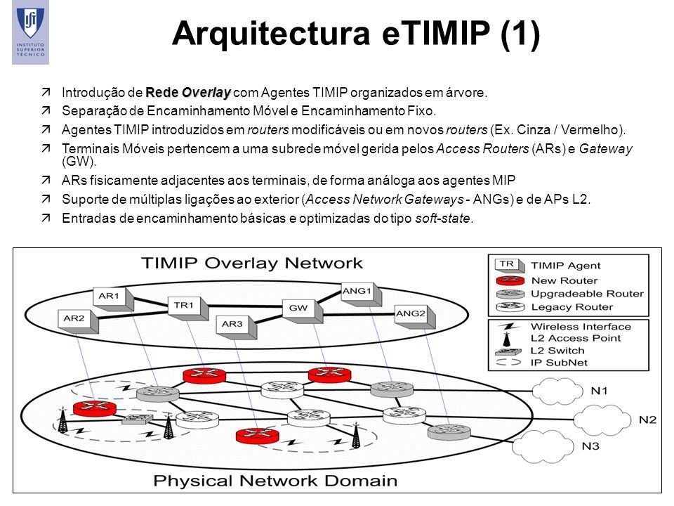 Arquitectura eTIMIP (1)