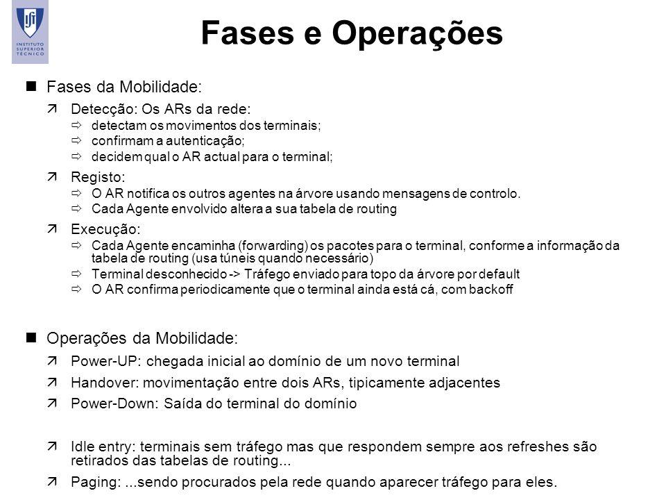 Fases e Operações Fases da Mobilidade: Operações da Mobilidade: