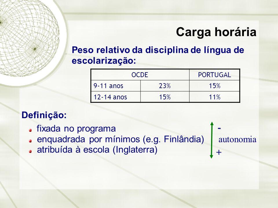 Carga horária Peso relativo da disciplina de língua de escolarização: