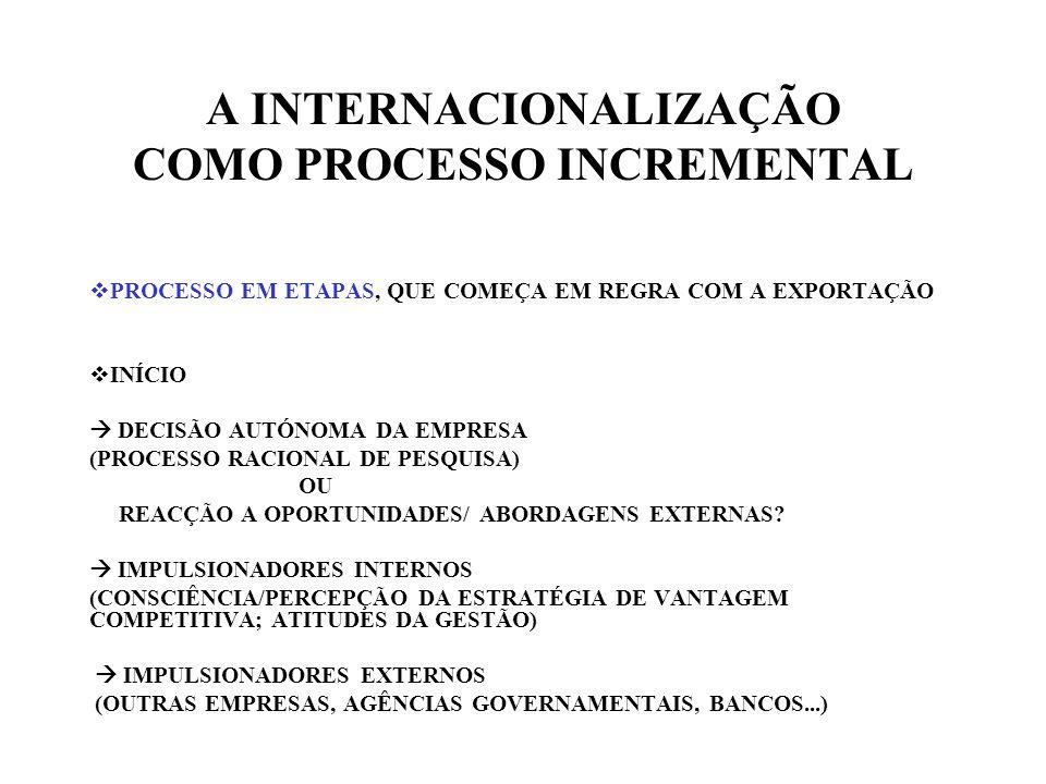 A INTERNACIONALIZAÇÃO COMO PROCESSO INCREMENTAL