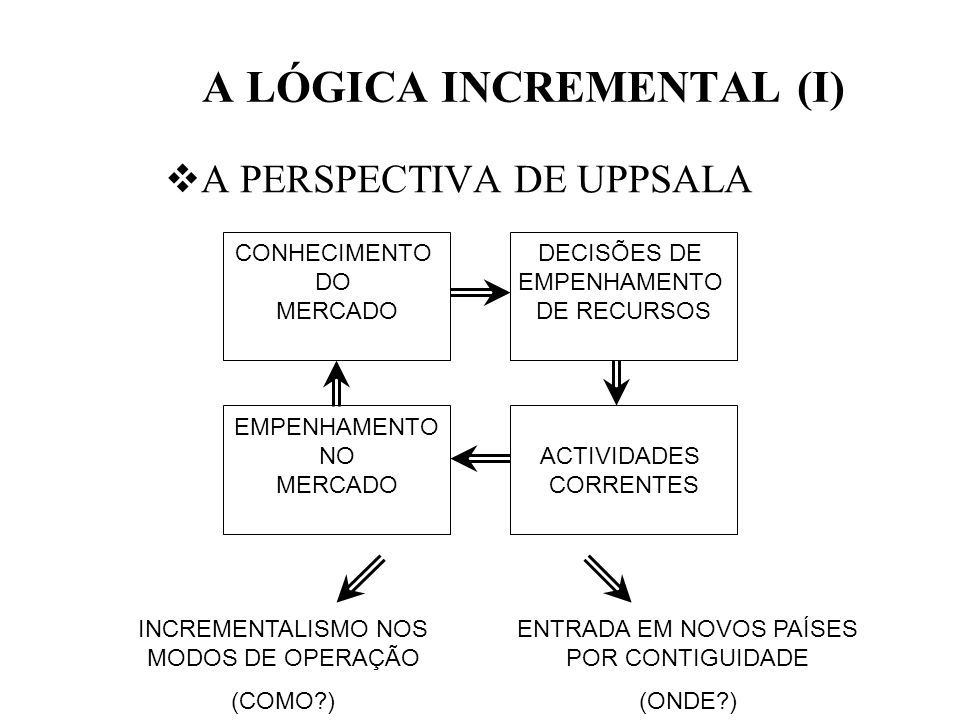 A LÓGICA INCREMENTAL (I)