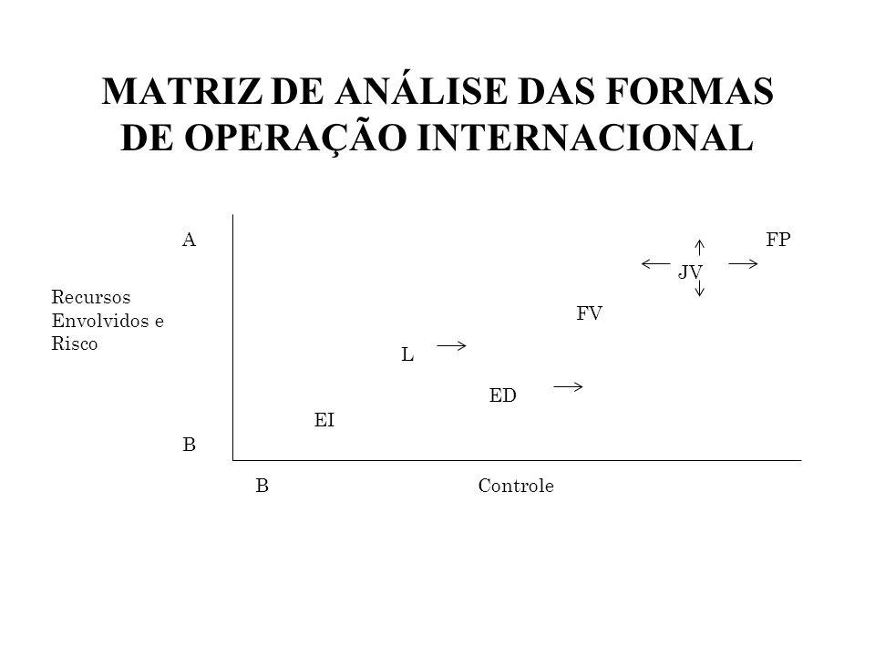 MATRIZ DE ANÁLISE DAS FORMAS DE OPERAÇÃO INTERNACIONAL