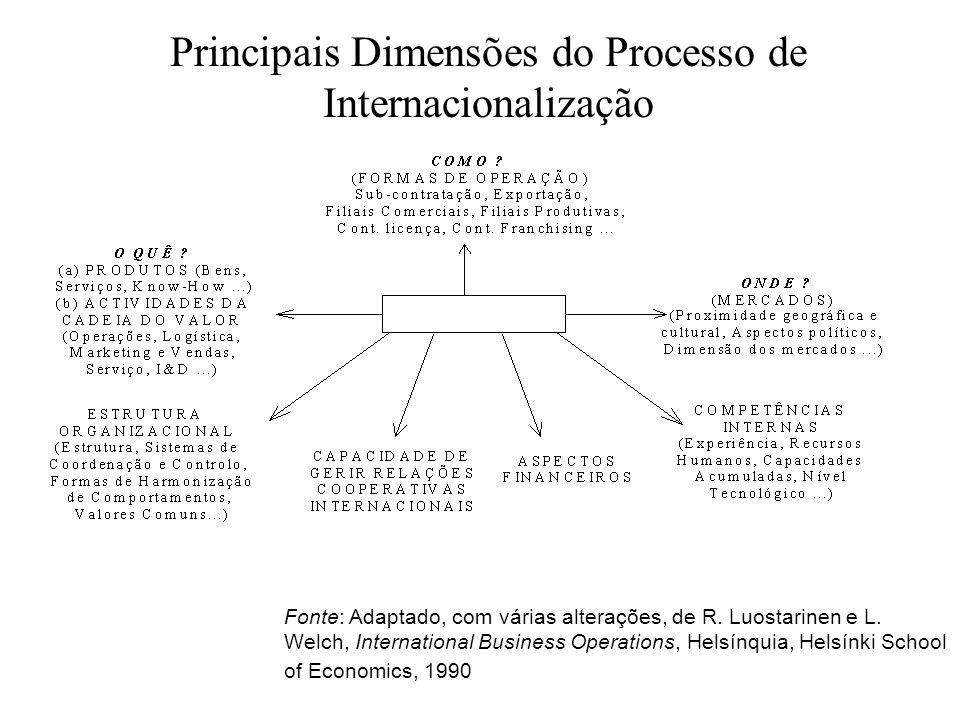 Principais Dimensões do Processo de Internacionalização