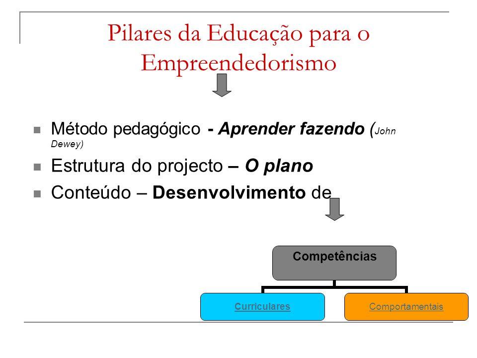 Pilares da Educação para o Empreendedorismo