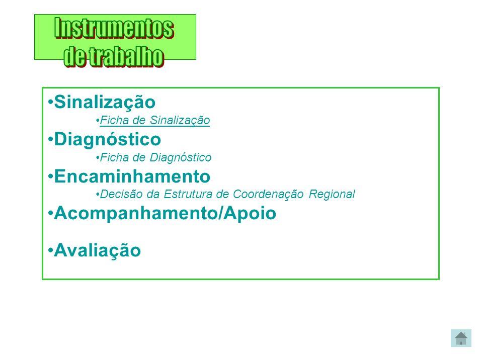 Instrumentos de trabalho Sinalização Diagnóstico Encaminhamento