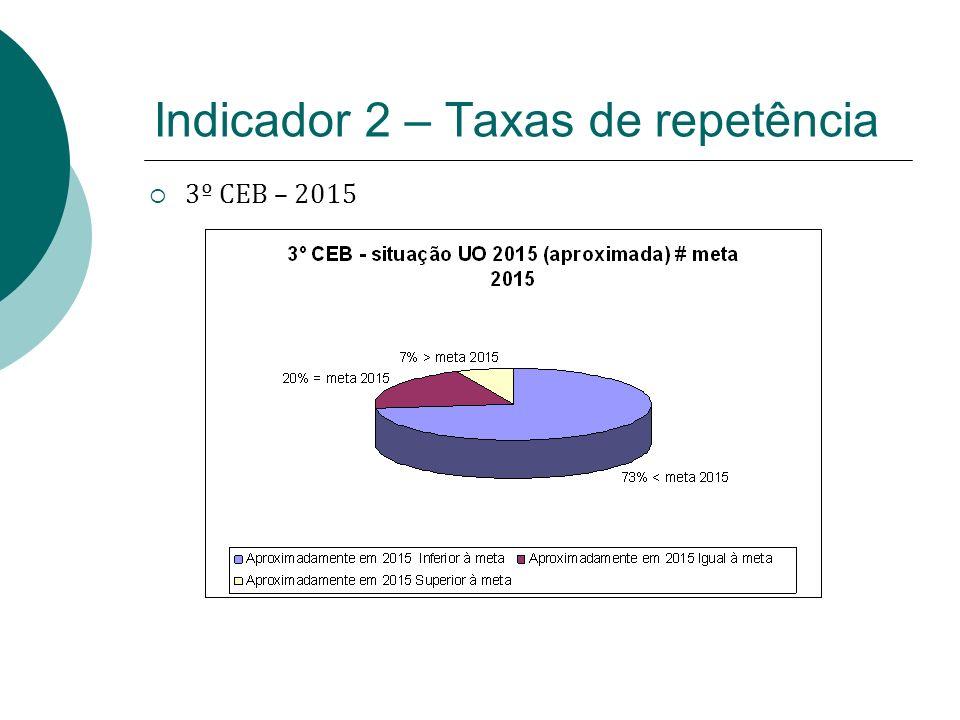 Indicador 2 – Taxas de repetência