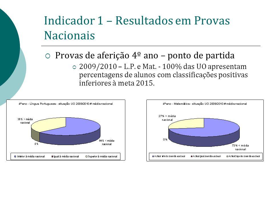 Indicador 1 – Resultados em Provas Nacionais
