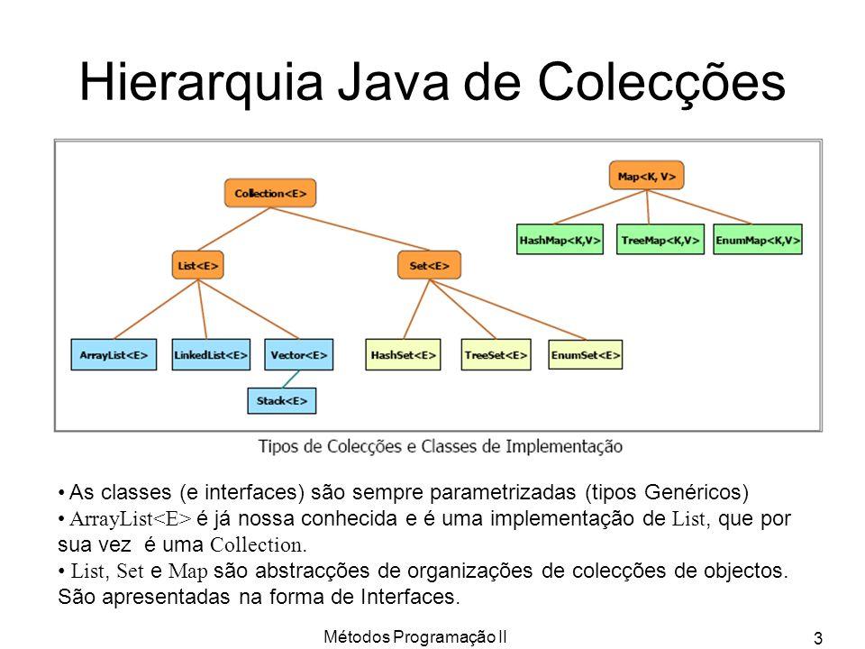 Hierarquia Java de Colecções