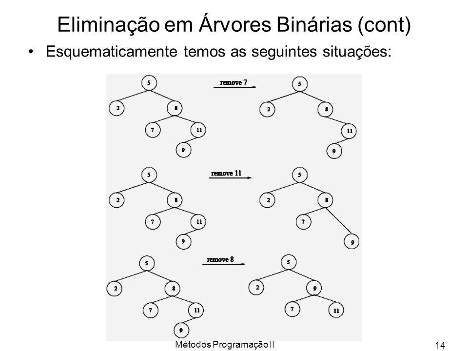Eliminação em Árvores Binárias (cont)
