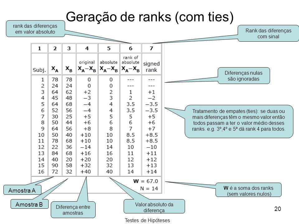 Geração de ranks (com ties)