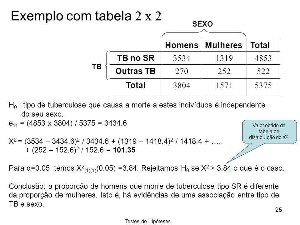 Valor obtido da tabela de distribuição do Χ2.