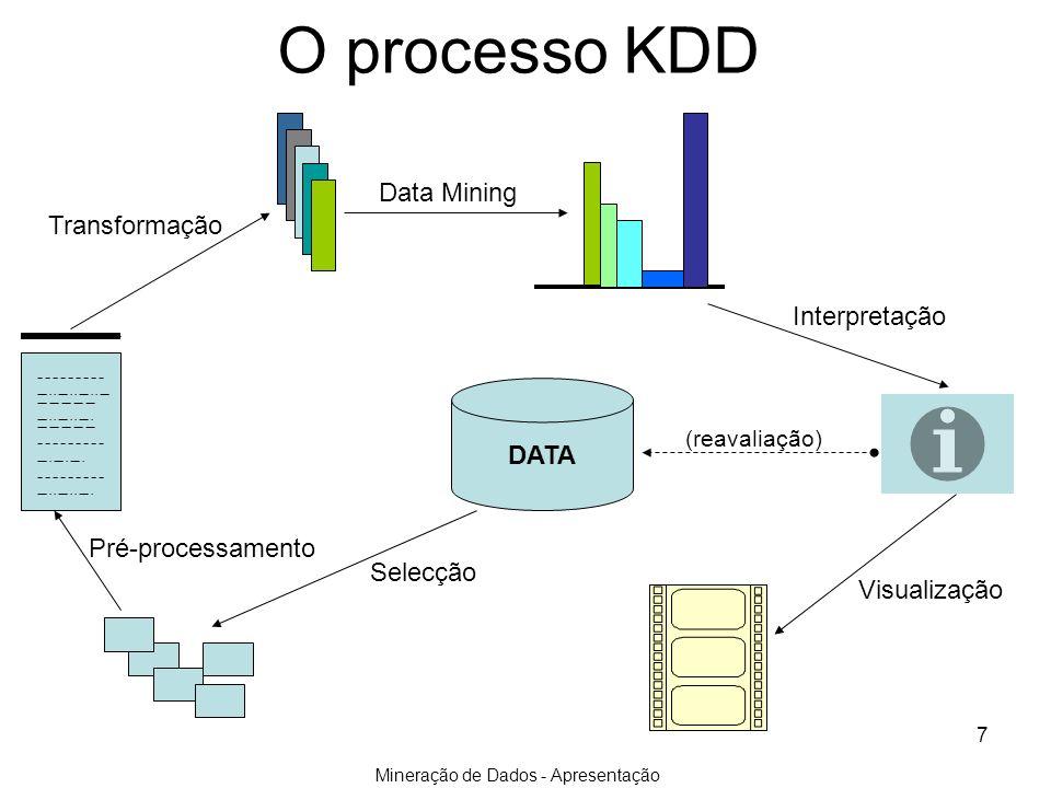 Mineração de Dados - Apresentação