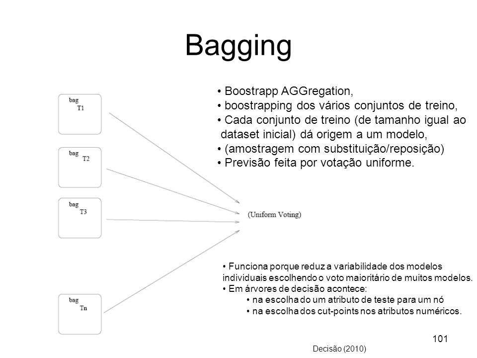 Bagging Boostrapp AGGregation,