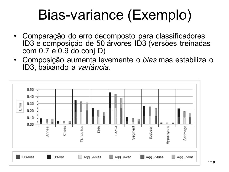 Bias-variance (Exemplo)