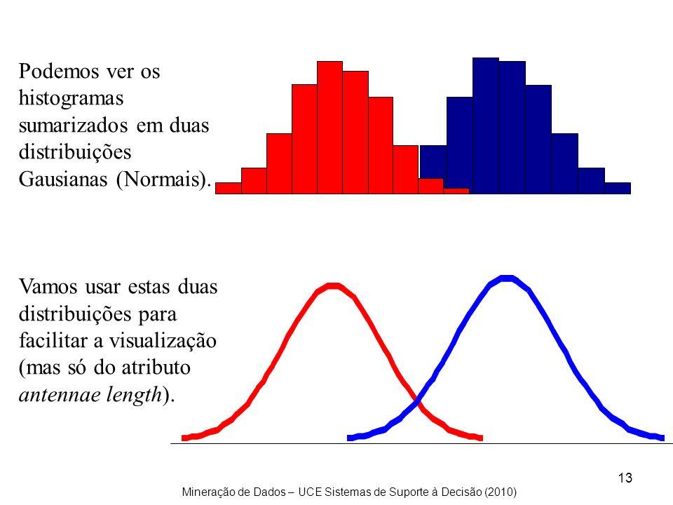 Podemos ver os histogramas sumarizados em duas distribuições Gausianas (Normais).