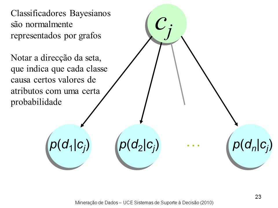 cj … p(d1|cj) p(d2|cj) p(dn|cj)