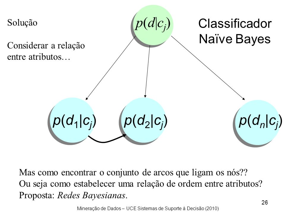 Classificador Naïve Bayes