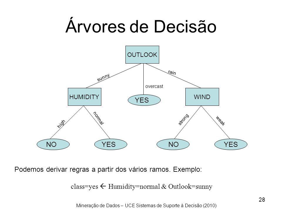 Árvores de Decisão YES NO YES NO YES