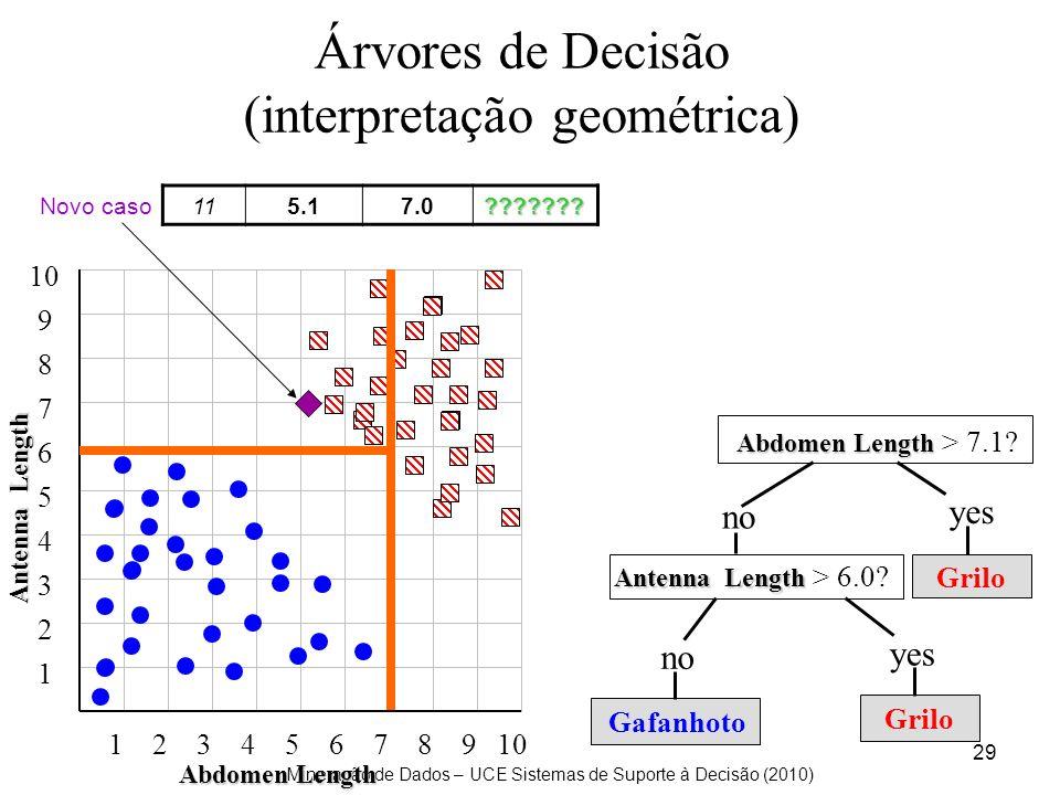 (interpretação geométrica)