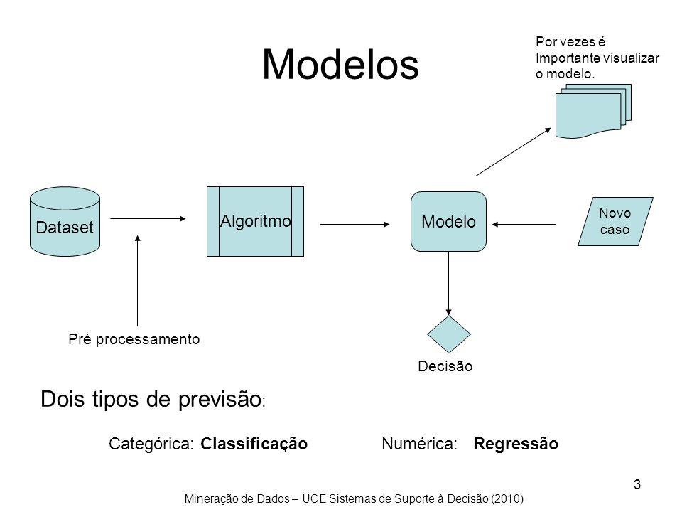 Modelos Dois tipos de previsão: Dataset Algoritmo Modelo
